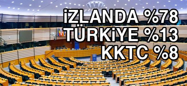 İzlanda%78 Türkiye%13 KKTC%8