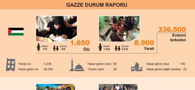 Gazze'de hayatını kaybedenlerin sayısı 1650'ye yükseldi