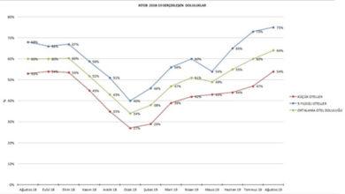 Photo of Otellerde doluluk oranı yüzde 64'e yükseldi