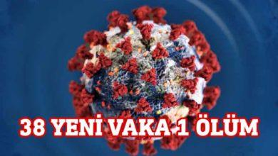 Photo of Güney'de 38 yeni vaka 1 ölüm