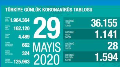Photo of Türkiye'de 28 can kaybı daha