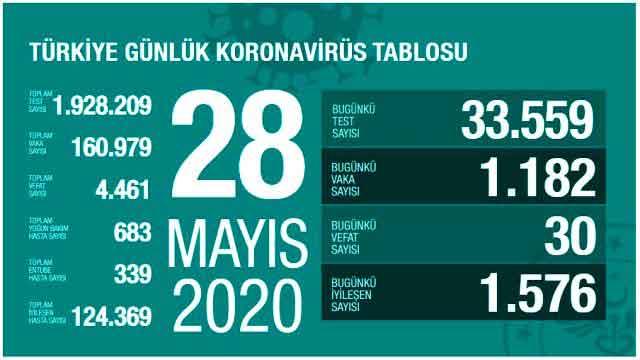 Türkiye veri