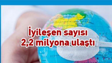 Photo of Dünya genelindeki vaka sayısı 5,3 milyonu aştı