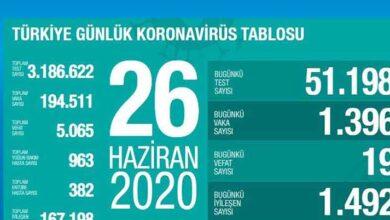Photo of Türkiye'de iyileşenlerin sayısı 167 bin 198'e yükseldi