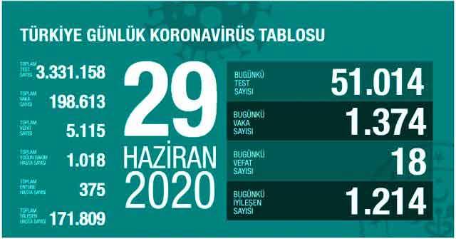 Türkiye, koronavirüs, covid 19, vaka, sağlık test, ölüm