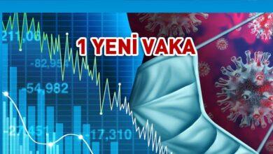 Photo of Güney Kıbrıs'ta vaka sayısı 1.022'ye yükseldi