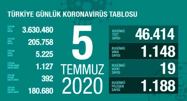 koronavirüs, korona virüs, coronavirus, corona virüs, COVID-19, test, vaka, pozitif, karantina, pandemi, vaka sayısı, test sayısı, PCR, yeni tip koronavirüs, salgın, negatif, Türkiye, tablo, Sağlık Bakanı Fahrettin Koca