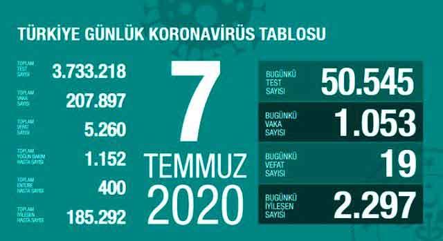 koronavirüs, korona virüs, Sağlık Bakanı Fahrettin Koca, Türkiyecoronavirus, corona virüs, COVID-19, test, vaka, pozitif, karantina, pandemi, vaka sayısı, test sayısı, PCR, yeni tip koronavirüs, salgın, negatif,
