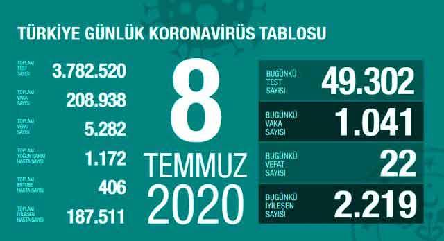 koronavirüs, korona virüs, coronavirus, corona virüs, COVID-19, test, vaka, pozitif, karantina, pandemi, vaka sayısı, test sayısı, PCR, yeni tip koronavirüs, salgın, negatif, Türkiye