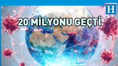 Photo of Dünya geneli Covid-19 vaka sayısı 20 milyonu aştı