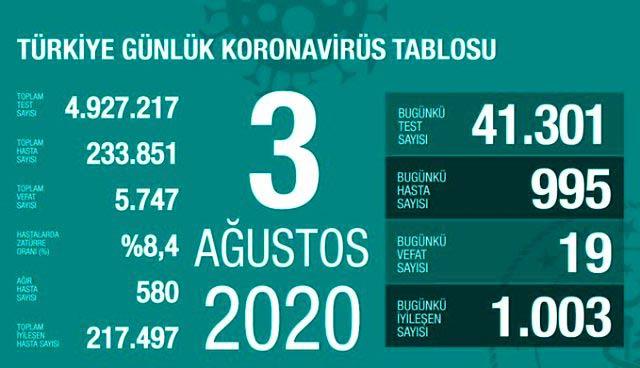 Türkiye, koronavirüs, korona virüs, coronavirus, corona virüs, COVID-19, test, vaka, pozitif, karantina, pandemi, vaka sayısı, test sayısı, PCR, yeni tip koronavirüs, salgın, negatif, Türkiye Sağlık Bakanı Fahrettin Koca