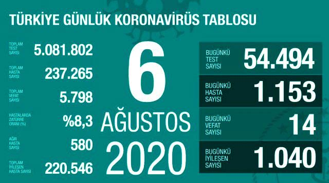 Türkiye, Türkiye Sağlık Bakanı Fahrettin Koca, koronavirüs, korona virüs, coronavirus, corona virüs, COVID-19, test, vaka, pozitif, karantina, pandemi, vaka sayısı, test sayısı, PCR, yeni tip koronavirüs, salgın, negatif,