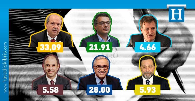 Yüksek Seçim Kurulu, Serdar Denktaş % 5.93, Kudret Özersay %5.58, Erhan Arıklı % 4.66, Arif Salih Kırdağ % 0.35, Fuat Çiner % 0.24, Alpan Uzun % 0.14, Ahmet Boran % 0.06, Mustafa Ulaş %0.03., Ersin Tatar, Tufan Erhürman, Mustafa Akıncı